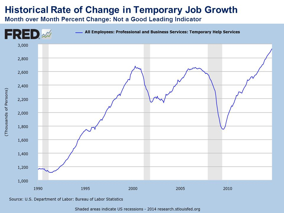 Historical Rate of Change in Temporary Job Growth Month over Month Percent Change: Not a Good Leading Indicator