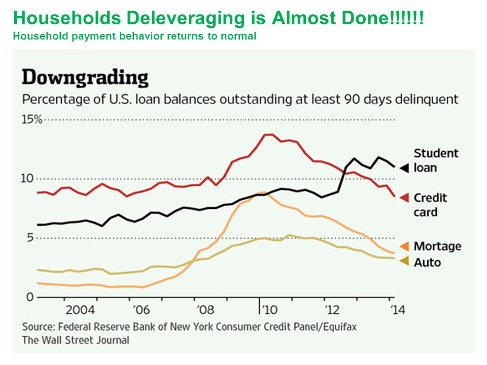 Households Deleveraging is Almost Done!!!!!! Household payment behavior returns to normal