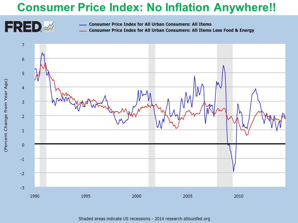 Core PCE Price Index: No Inflation Anywhere!.