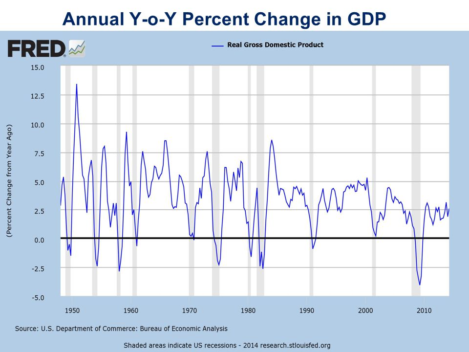 Annual Y-o-Y Percent Change in GDP
