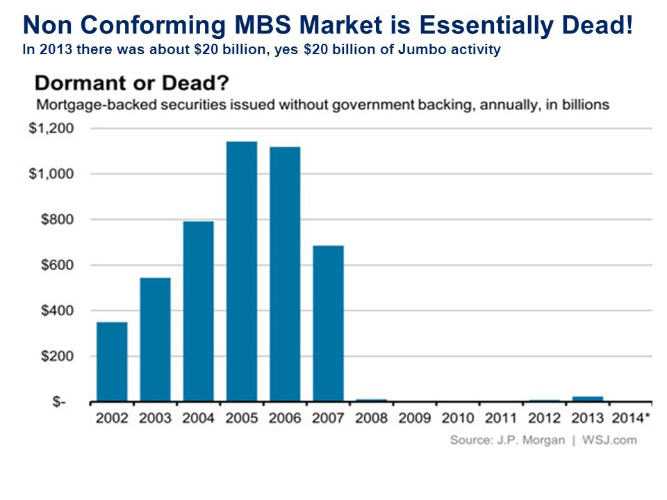 Non Conforming MBS Market is Essentially Dead.