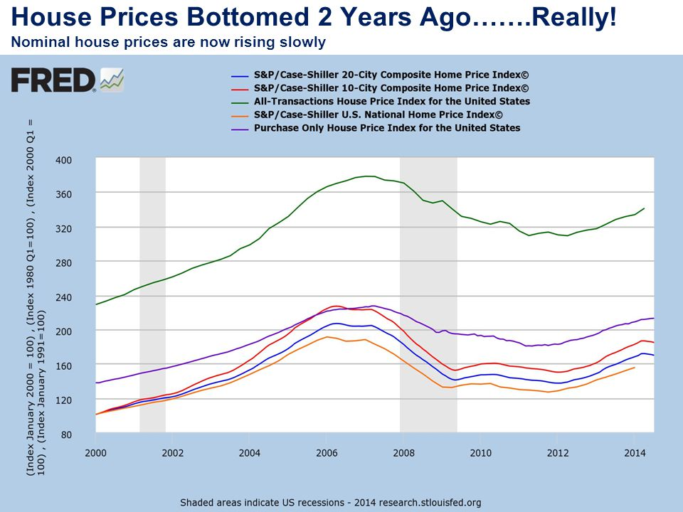 House Prices Bottomed 2 Years Ago…….Really! Nominal house prices are now rising slowly