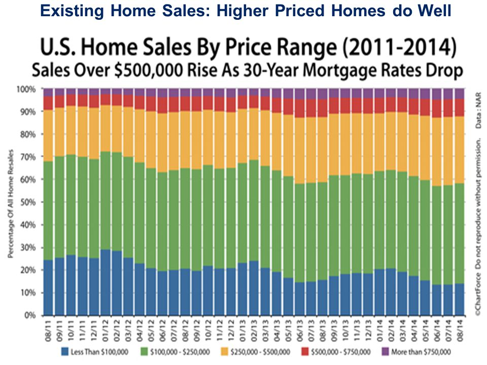 Existing Home Sales: Higher Priced Homes do Well