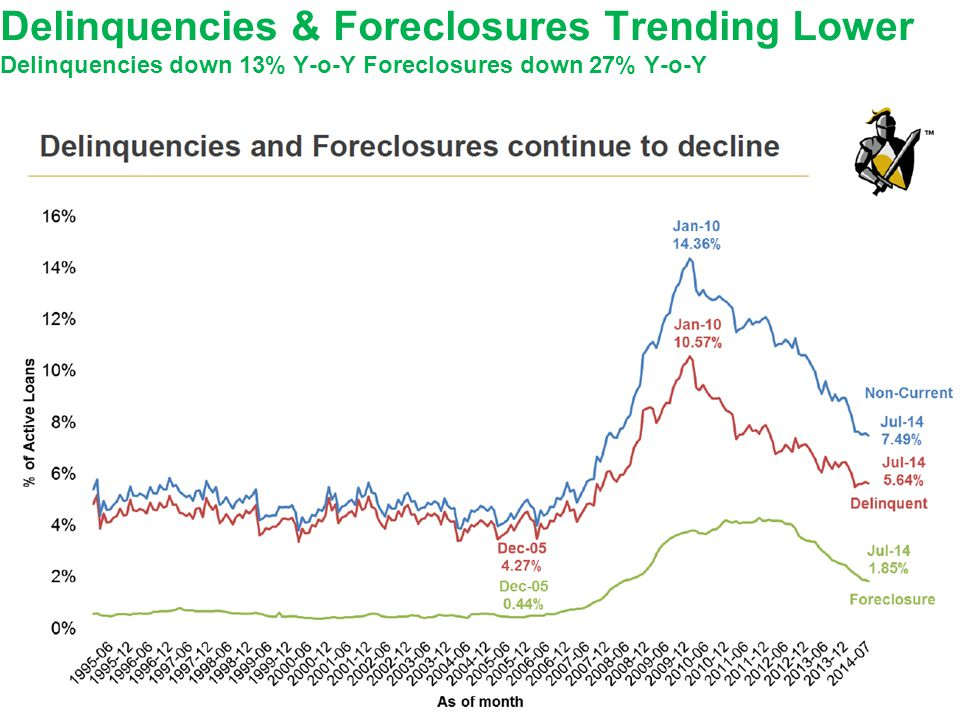 Delinquencies & Foreclosures Trending Lower Delinquencies down 13% Y-o-Y Foreclosures down 27% Y-o-Y