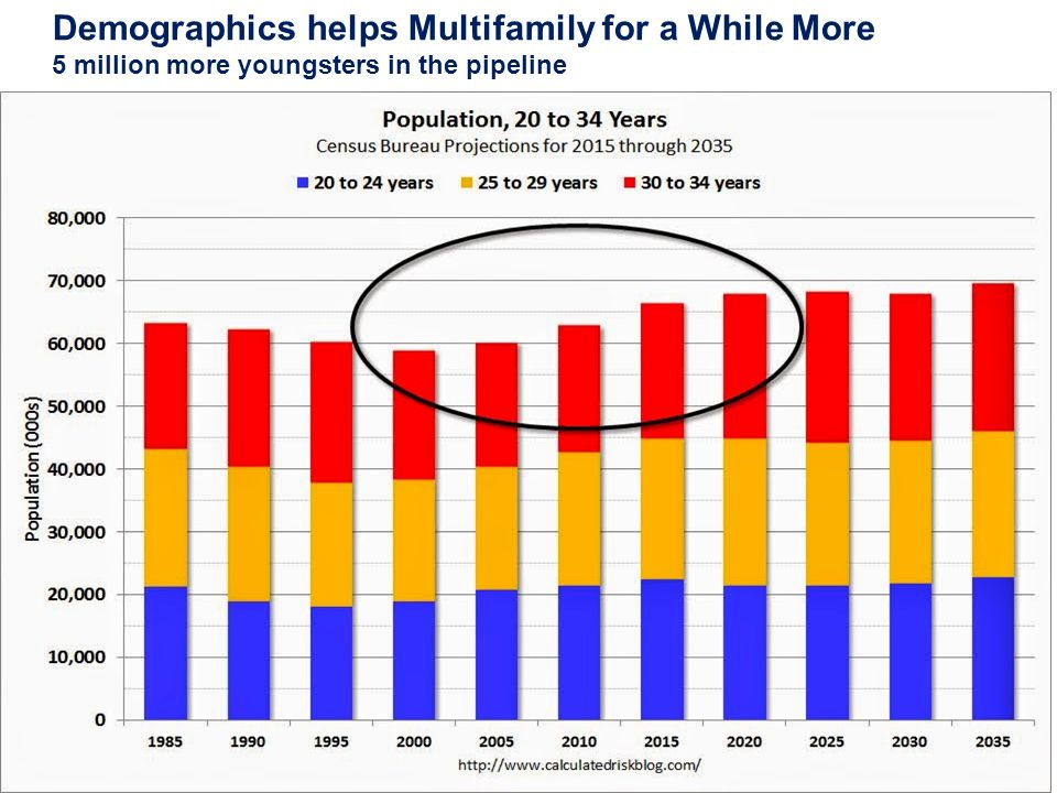 Demographics helps Multifamily for a While More 5 million more youngsters in the pipeline