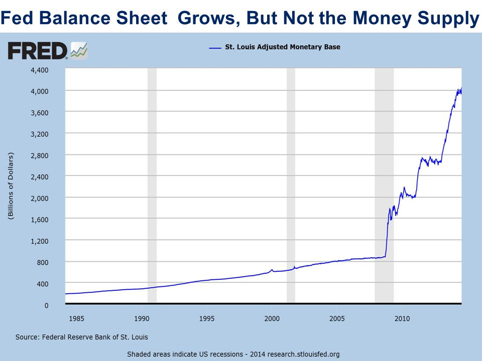 Fed Balance Sheet Grows, But Not the Money Supply