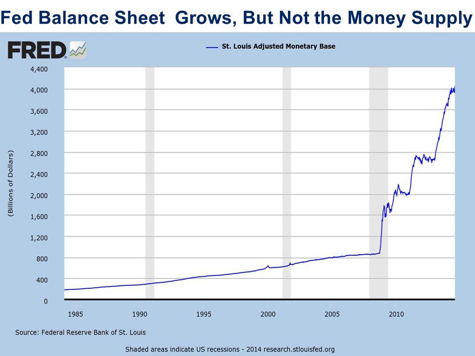 Monetary Velocity Drops Like a Rock Corporation have huge cash hoards, etc…