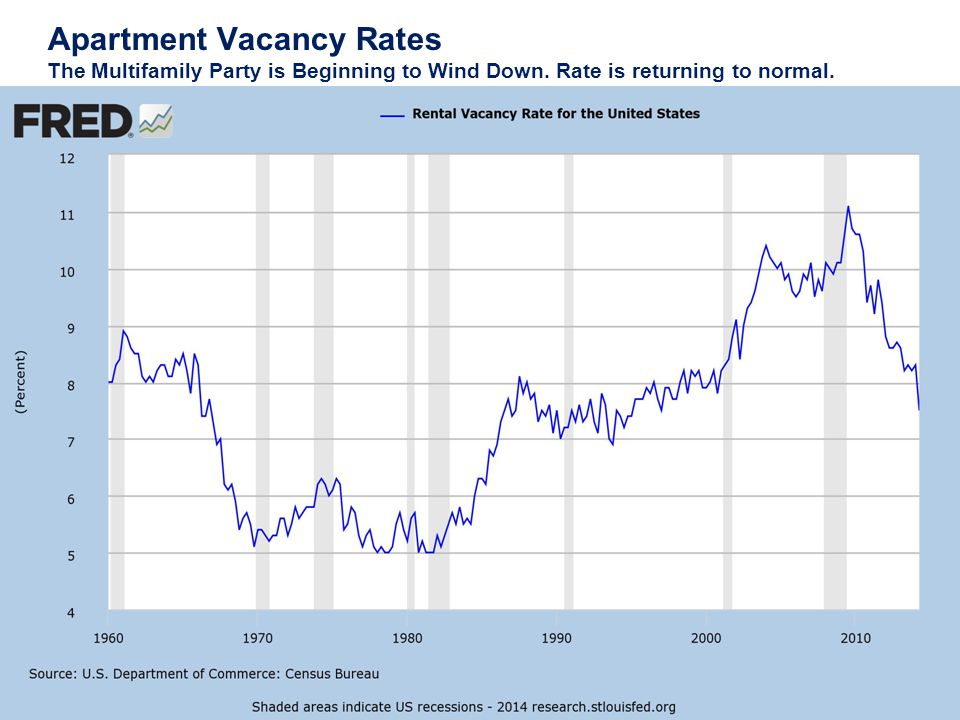 Apartment Vacancy Rates The Multifamily Party is Beginning to Wind Down.