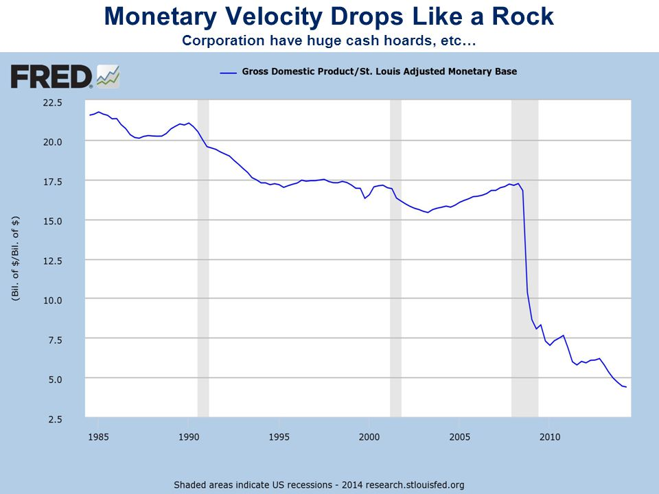 Monetary Velocity Drops Like a Rock Corporation have huge cash hoards, etc…