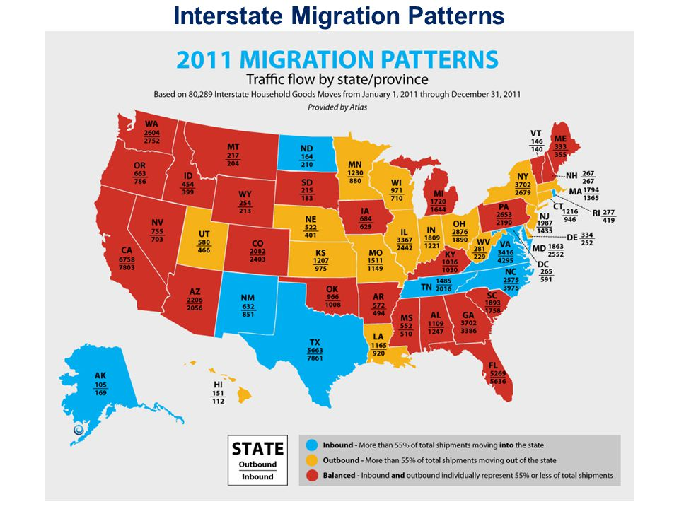 Interstate Migration Patterns