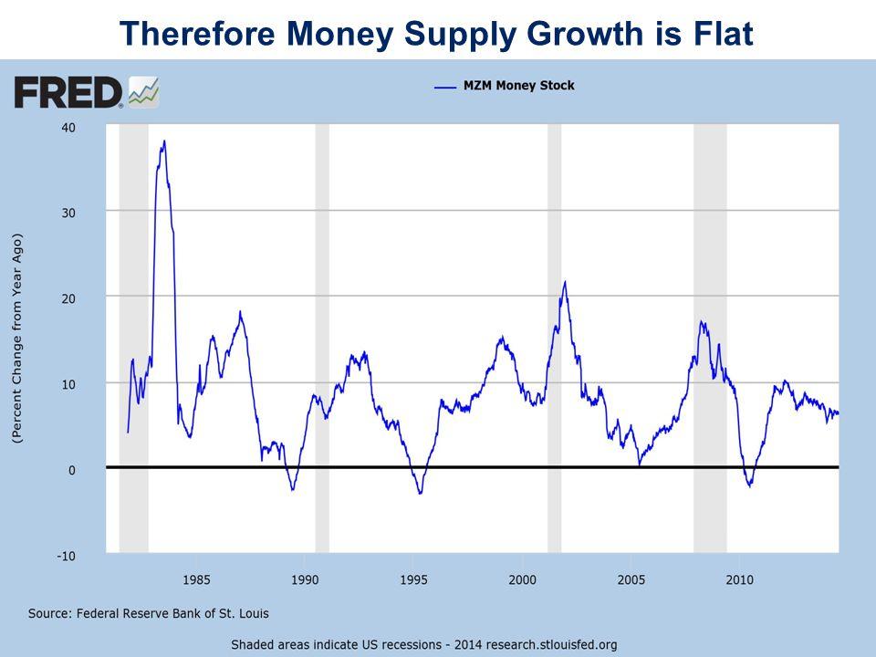 Annual Y-o-Y Percent Change in GDP