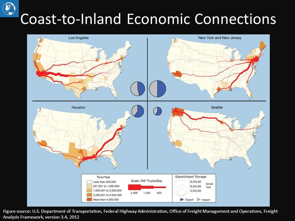 Coast-to-Inland Economic Connections Figure source: U.S. Department of Transportation, Federal Highway Administration, Office of Freight Management an