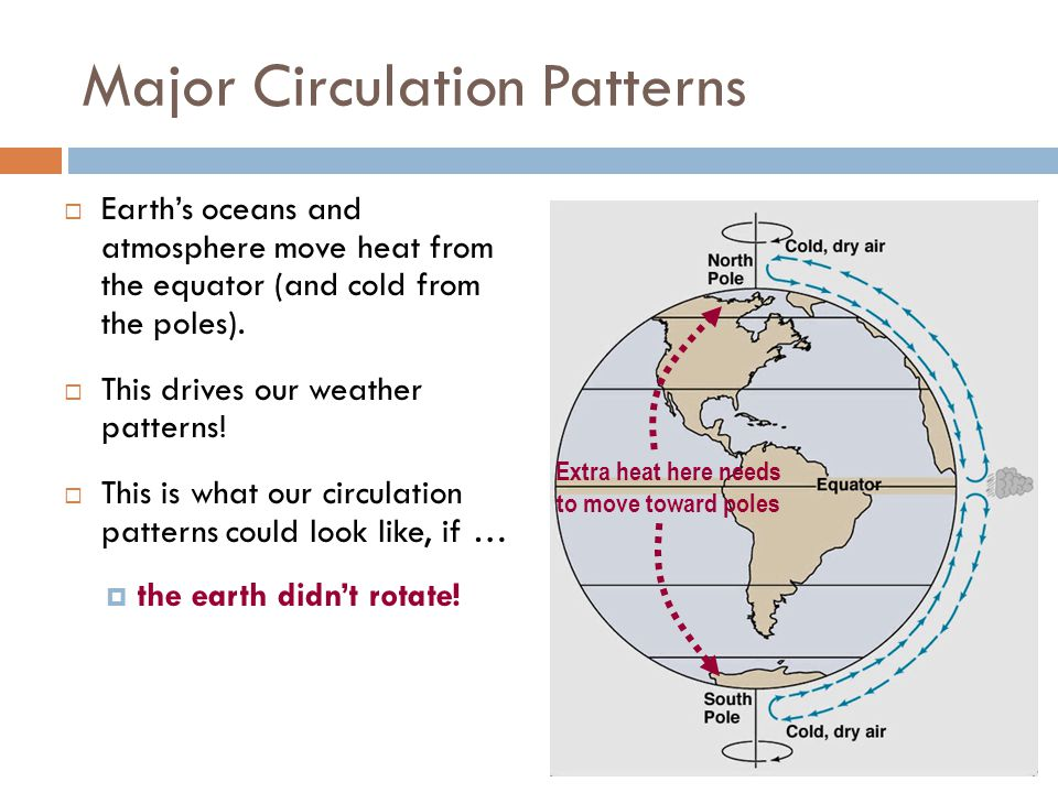 Factor 3: Rotation. The earth spins  which gives us day and night.