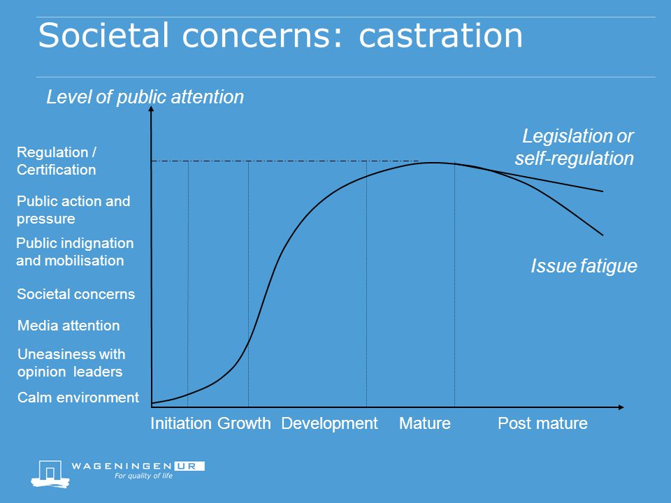 Societal concerns: castration InitiationGrowthDevelopmentMaturePost mature Calm environment Uneasiness with opinion leaders Media attention Societal concerns Public indignation and mobilisation Public action and pressure Regulation / Certification Level of public attention Legislation or self-regulation Issue fatigue