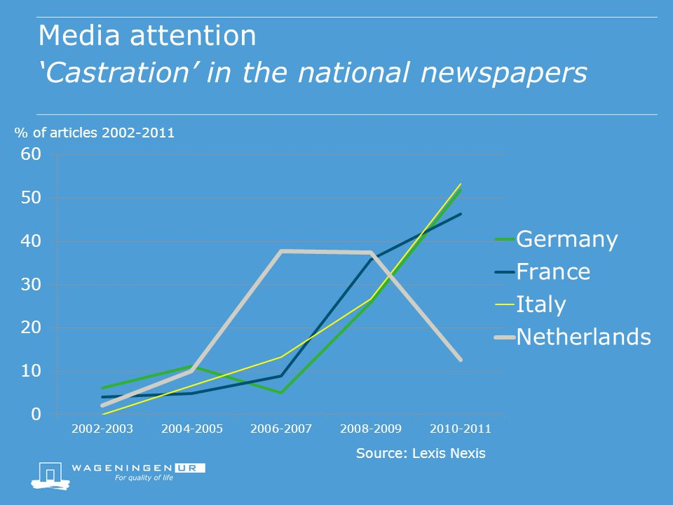 Media attention 'Castration' in the national newspapers Source: Lexis Nexis % of articles 2002-2011