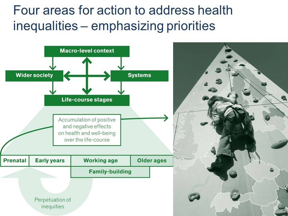 Addressing health inequities through the new European Policy Framework for Health and Well-being (Health 2020) 6 December 2013, Stockholm, Sweden Four areas for action to address health inequalities – emphasizing priorities