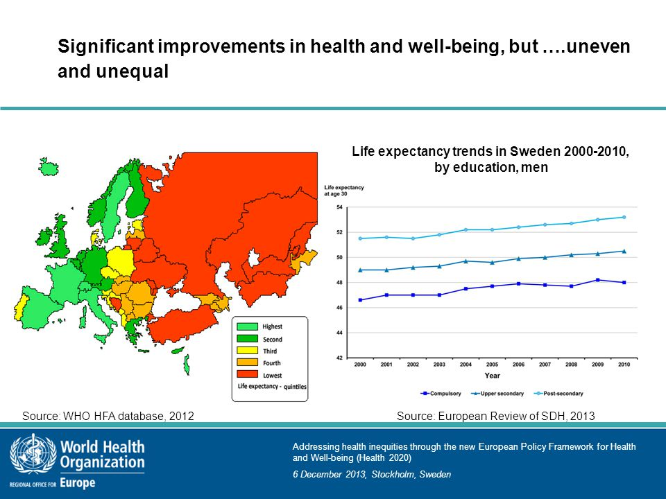 Addressing health inequities through the new European Policy Framework for Health and Well-being (Health 2020) 6 December 2013, Stockholm, Sweden Significant improvements in health and well-being, but ….uneven and unequal Life expectancy trends in Sweden 2000-2010, by education, men Source: European Review of SDH, 2013Source: WHO HFA database, 2012
