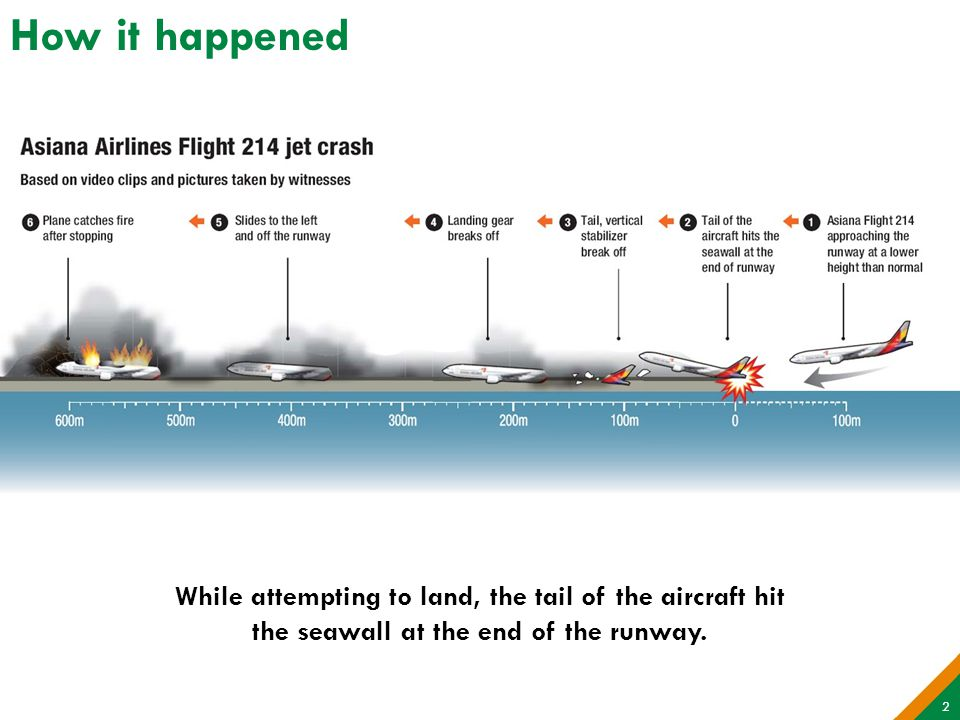 How it happened While attempting to land, the tail of the aircraft hit the seawall at the end of the runway.