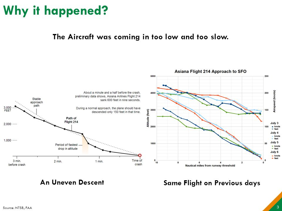 Why it happened. The Aircraft was coming in too low and too slow.