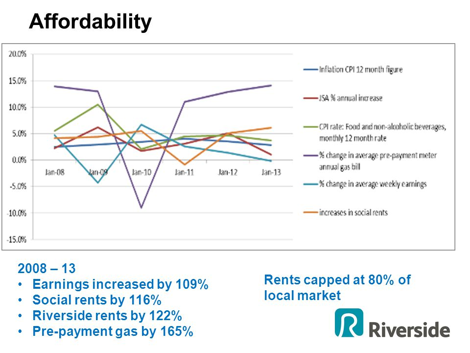 2008 – 13 Earnings increased by 109% Social rents by 116% Riverside rents by 122% Pre-payment gas by 165% Rents capped at 80% of local market Affordab