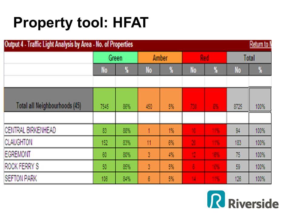 Property tool: HFAT