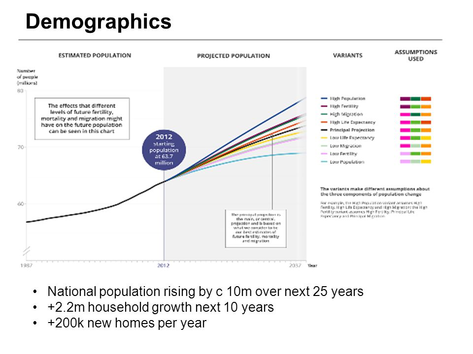 National population rising by c 10m over next 25 years +2.2m household growth next 10 years +200k new homes per year Demographics