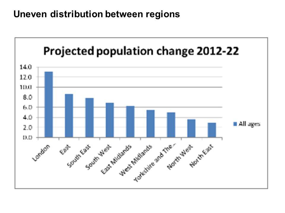 Uneven distribution between regions