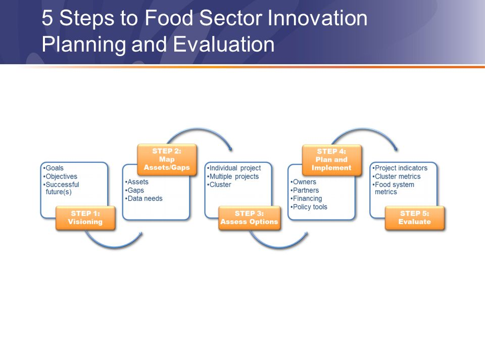 5 Steps to Food Sector Innovation Planning and Evaluation