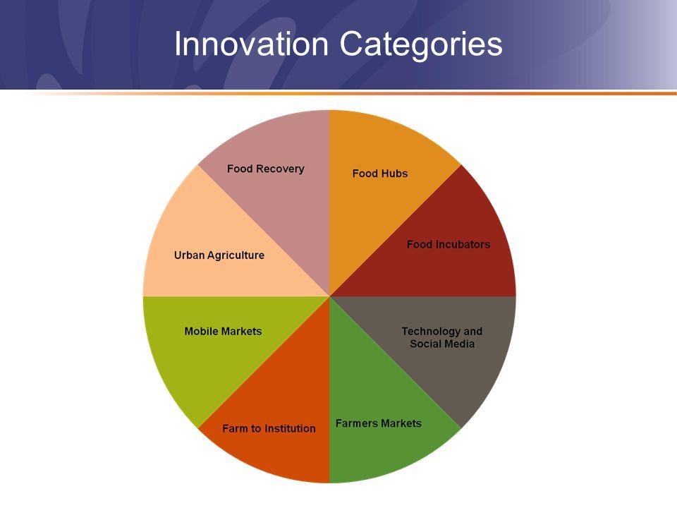 Innovation Categories