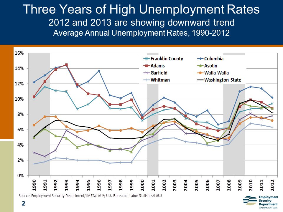 3 Unemployment rate by County