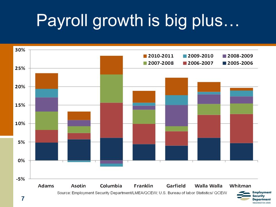 7 Payroll growth is big plus…
