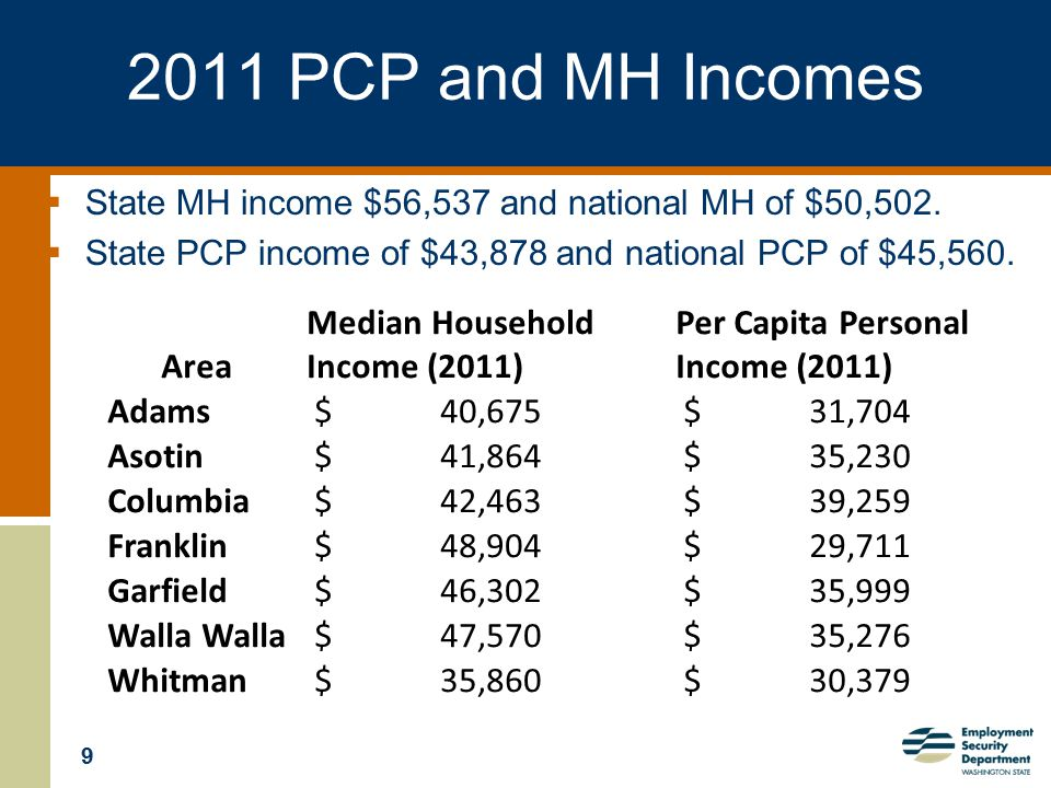 9 2011 PCP and MH Incomes  State MH income $56,537 and national MH of $50,502.  State PCP income of $43,878 and national PCP of $45,560. Area Median