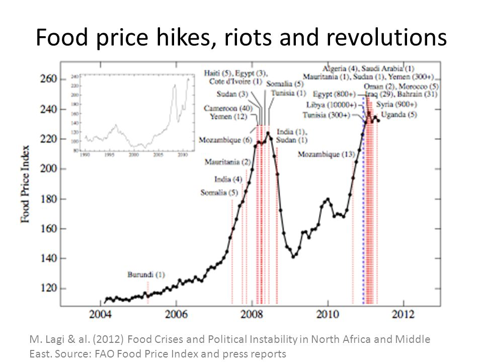 Food price hikes, riots and revolutions M. Lagi & al.