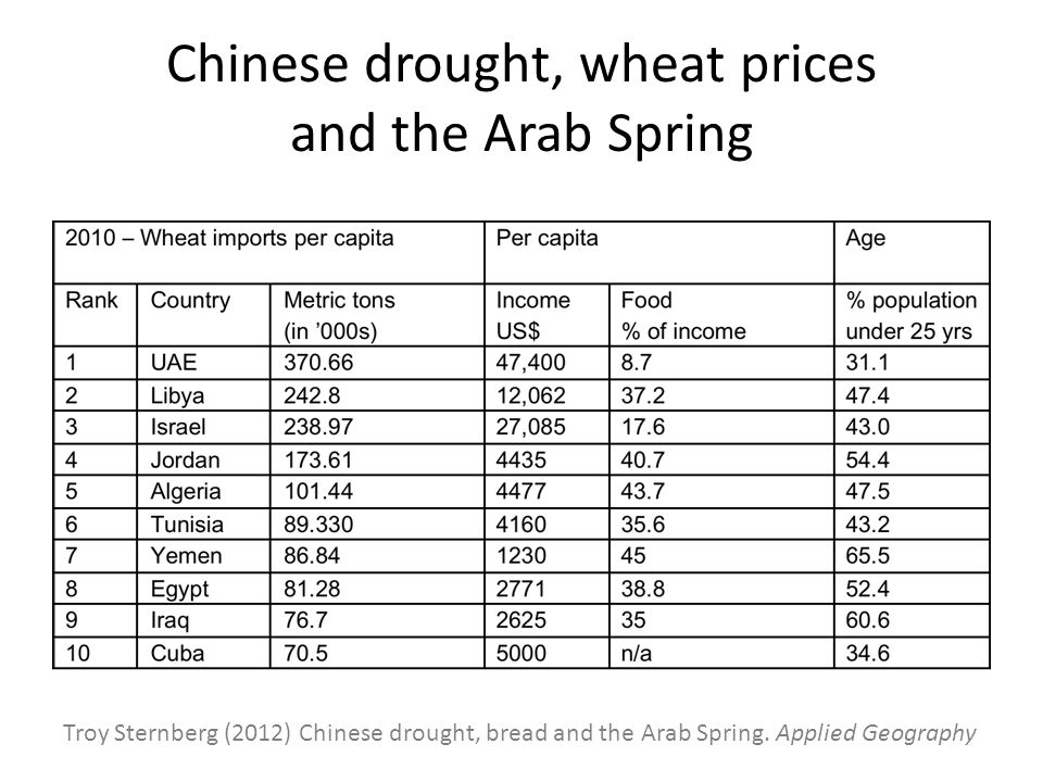 Chinese drought, wheat prices and the Arab Spring Troy Sternberg (2012) Chinese drought, bread and the Arab Spring. Applied Geography