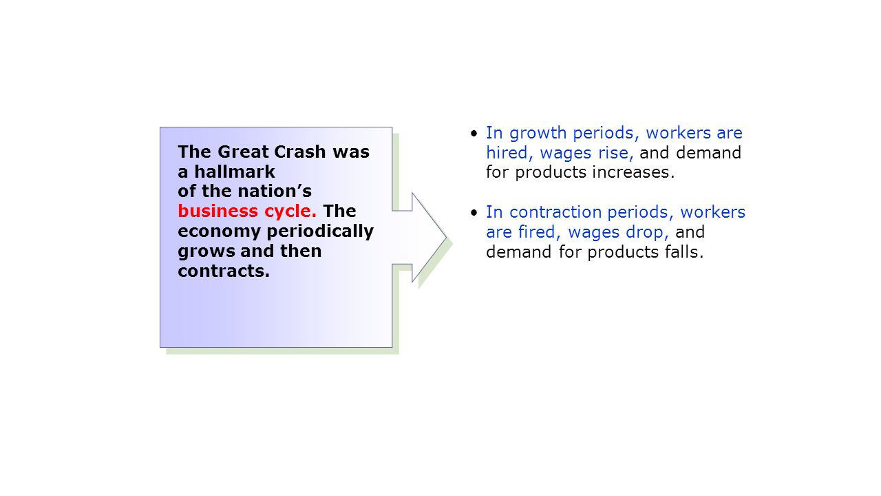 In growth periods, workers are hired, wages rise, and demand for products increases. In contraction periods, workers are fired, wages drop, and demand