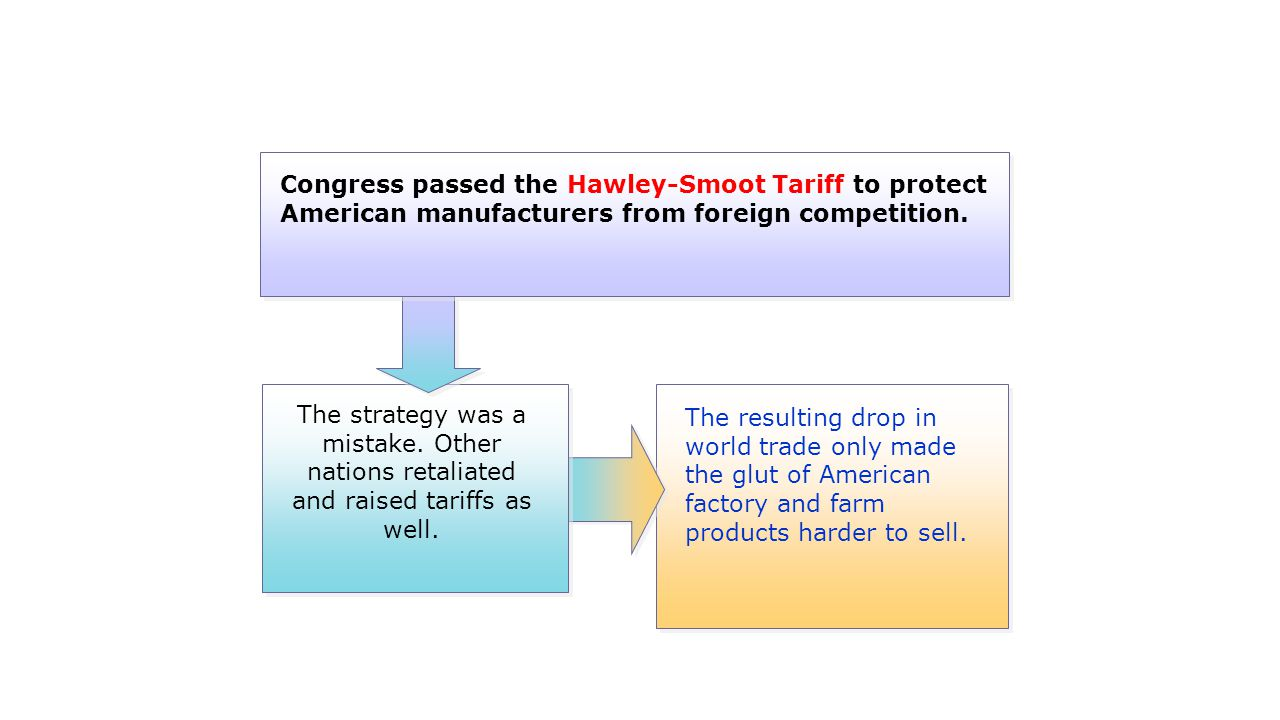 The resulting drop in world trade only made the glut of American factory and farm products harder to sell. The strategy was a mistake. Other nations r