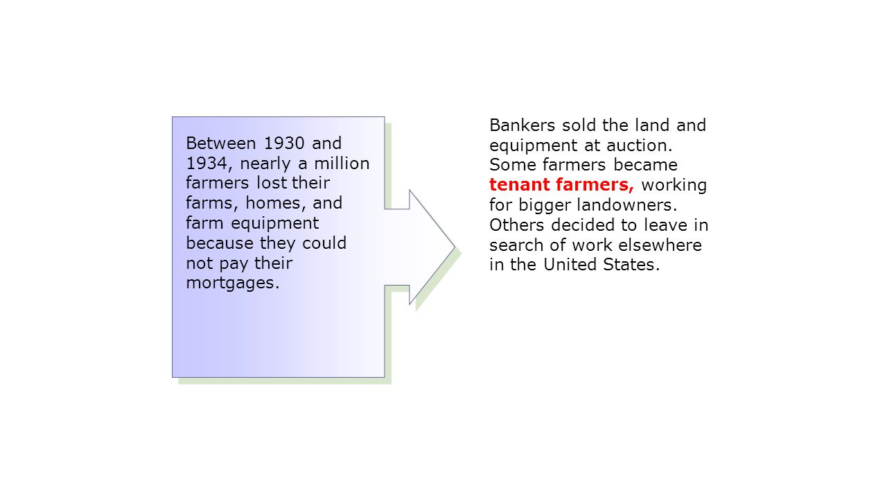 Bankers sold the land and equipment at auction. Some farmers became tenant farmers, working for bigger landowners. Others decided to leave in search o