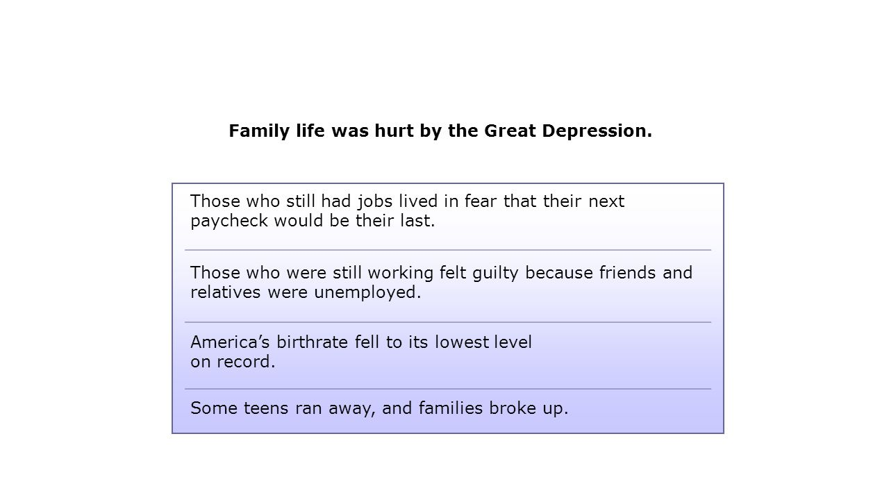 Family life was hurt by the Great Depression. Some teens ran away, and families broke up.