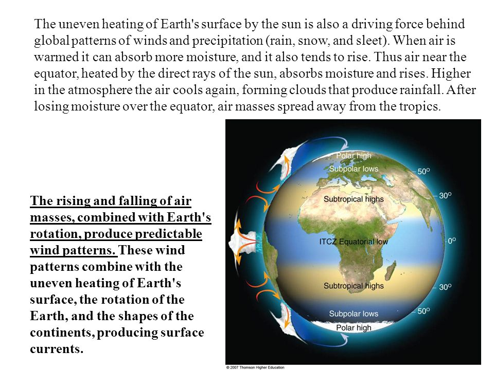 The uneven heating of Earth's surface by the sun is also a driving force behind global patterns of winds and precipitation (rain, snow, and sleet). Wh