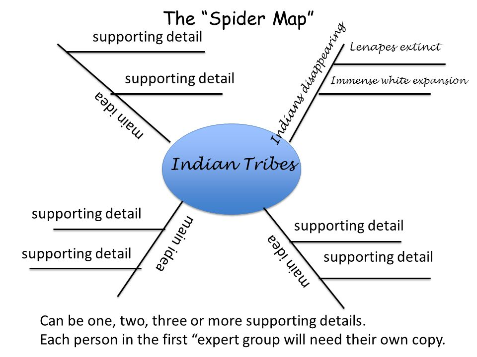 Indian Tribes main idea supporting detail Lenapes extinct Indians disappearing supporting detail Immense white expansion main idea supporting detail main idea Can be one, two, three or more supporting details.