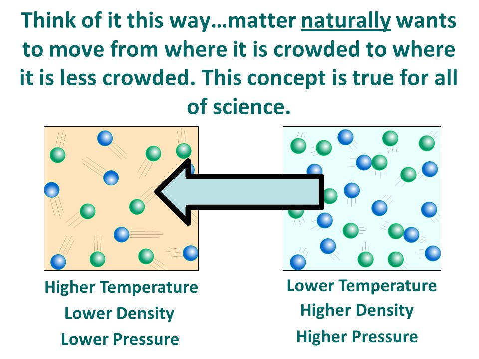 Think of it this way…matter naturally wants to move from where it is crowded to where it is less crowded. This concept is true for all of science. Hig