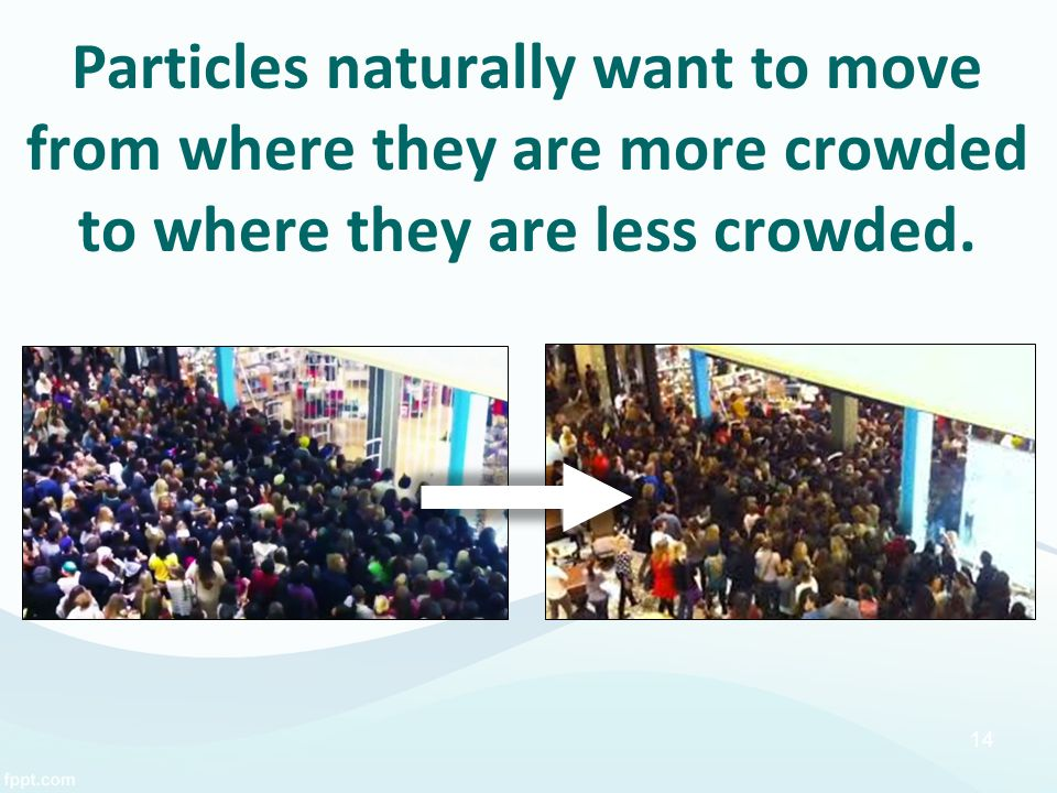 Particles naturally want to move from where they are more crowded to where they are less crowded. 14