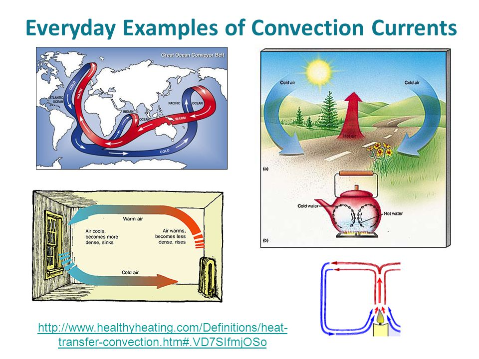 Everyday Examples of Convection Currents http://www.healthyheating.com/Definitions/heat- transfer-convection.htm#.VD7SIfmjOSo