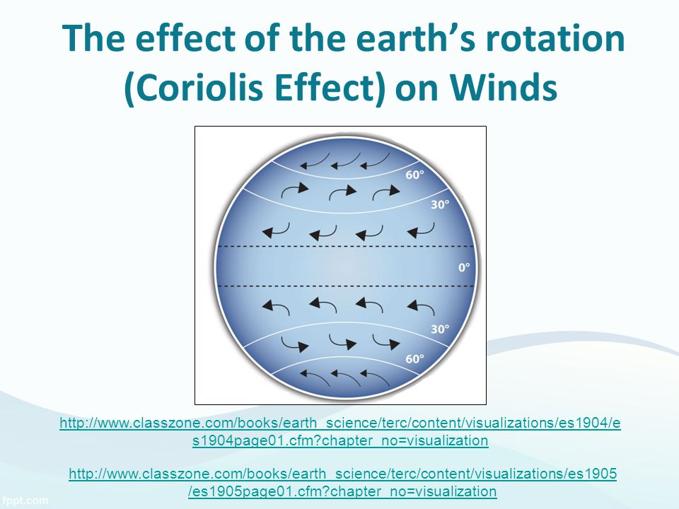The effect of the earth's rotation (Coriolis Effect) on Winds http://www.classzone.com/books/earth_science/terc/content/visualizations/es1904/e s1904p