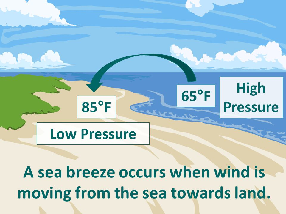 A sea breeze occurs when wind is moving from the sea towards land. 85°F 65°F Low Pressure High Pressure