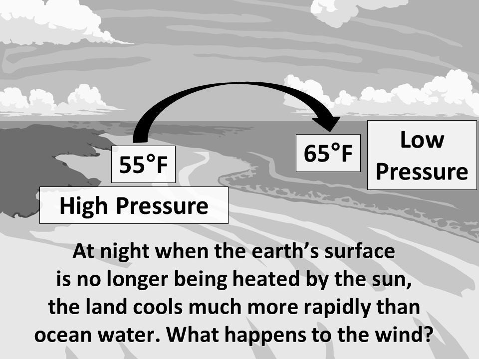 At night when the earth's surface is no longer being heated by the sun, the land cools much more rapidly than ocean water. What happens to the wind? 6