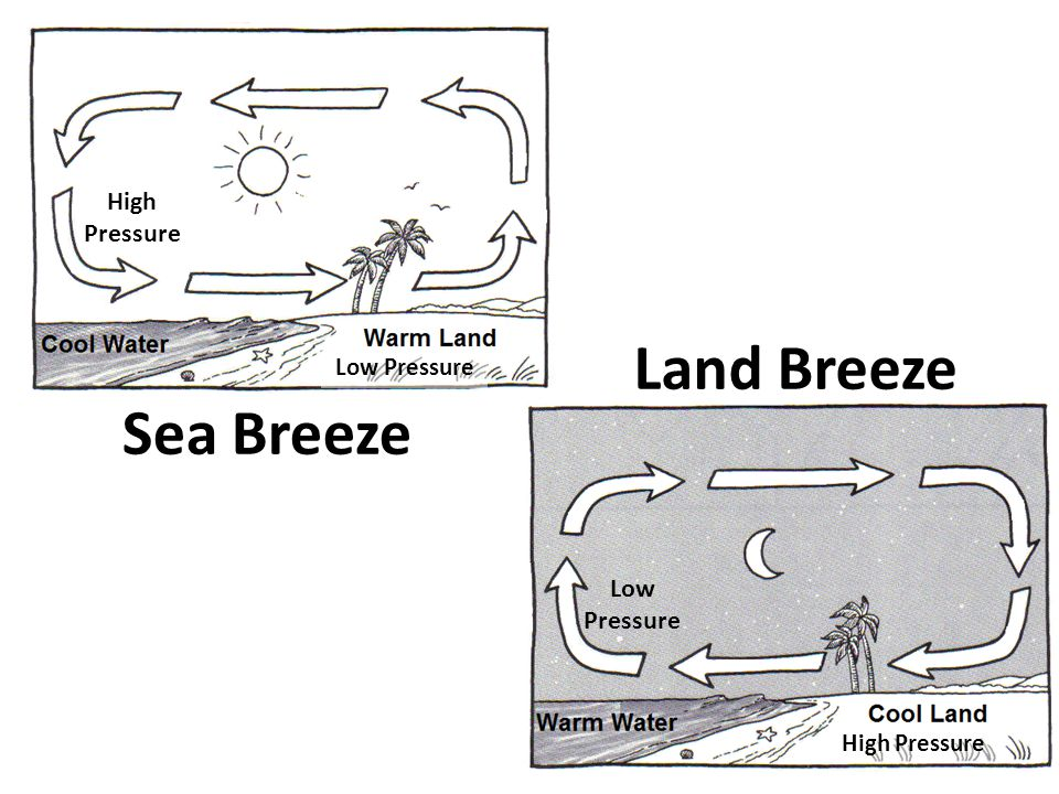 Sea Breeze Land Breeze High Pressure Low Pressure High Pressure