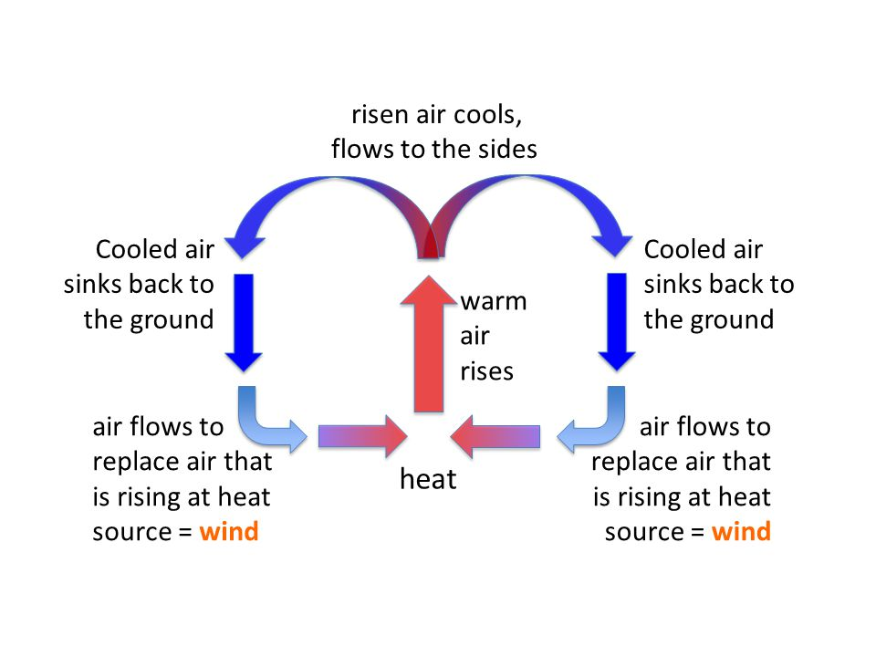 heat warm air rises risen air cools, flows to the sides Cooled air sinks back to the ground air flows to replace air that is rising at heat source = wind