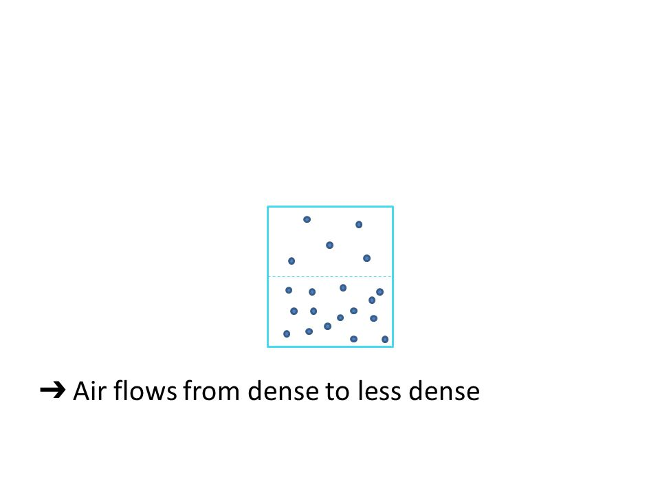➔ Air flows from dense to less dense