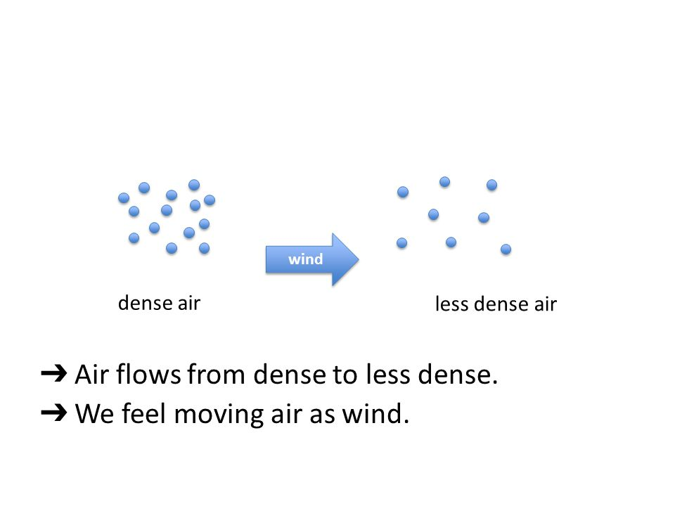 ➔ Air flows from dense to less dense. ➔ We feel moving air as wind. dense air less dense air wind